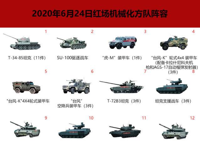 2020年6月24日红场机械化方队阵容