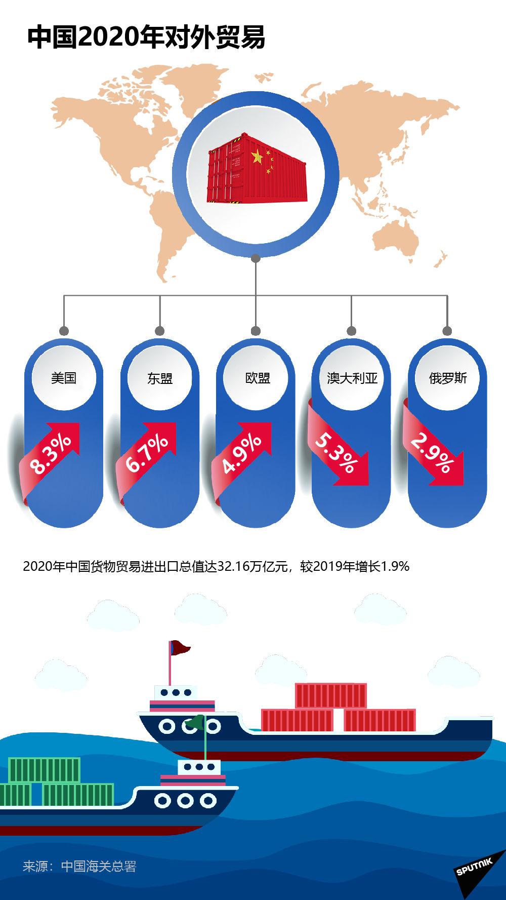 中国2020年对外贸易