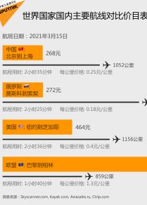 中国国内航线对比外国国内航线价目表