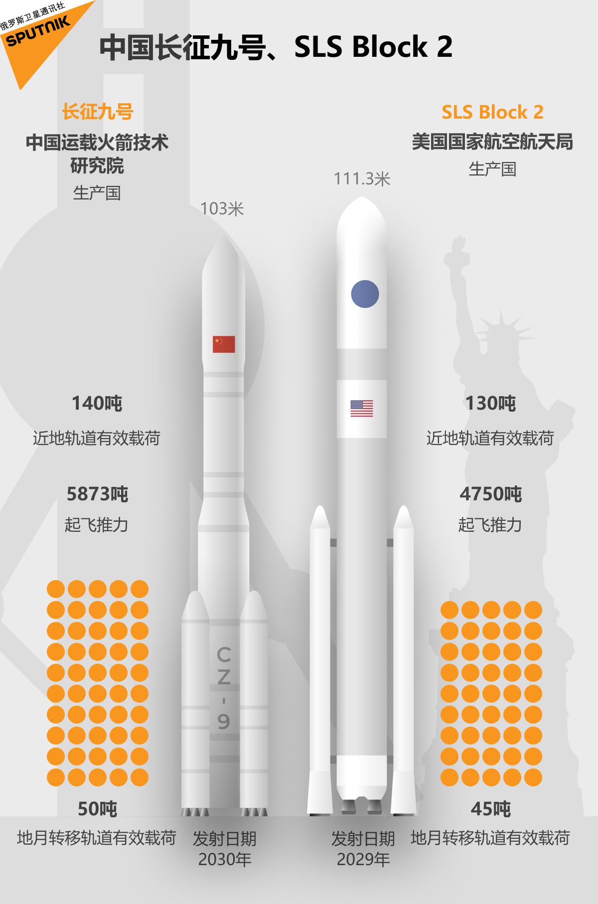 中国长征九号、SLS Block 2