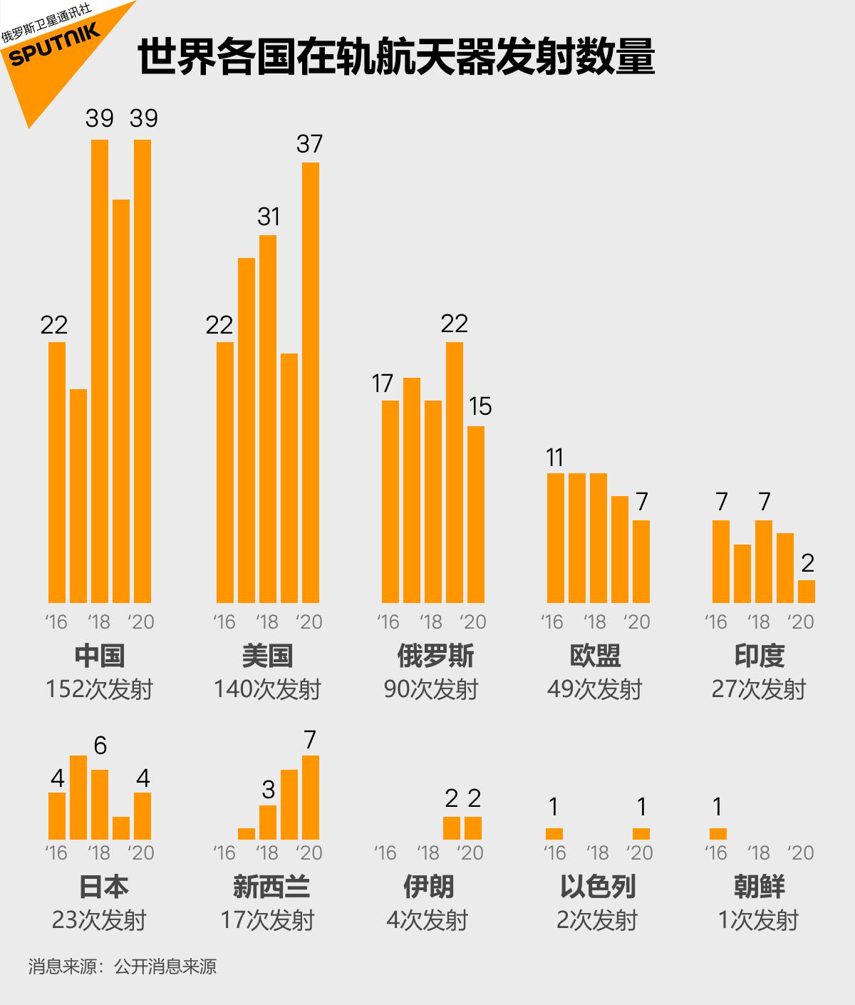 2016年-2020年火箭发射总量