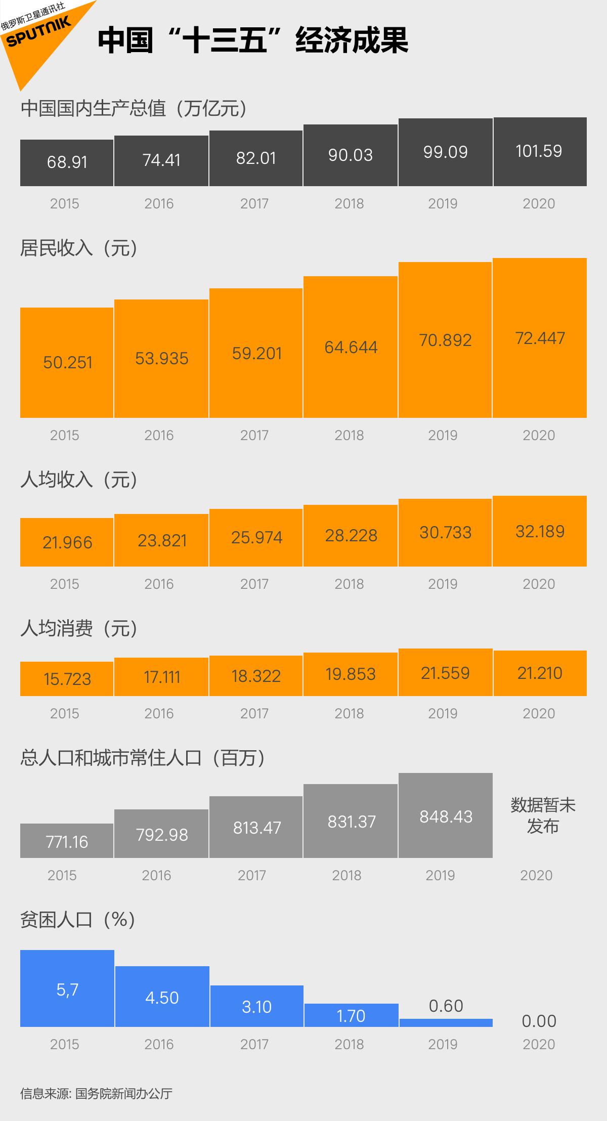 """中国""""十三五""""经济成果"""