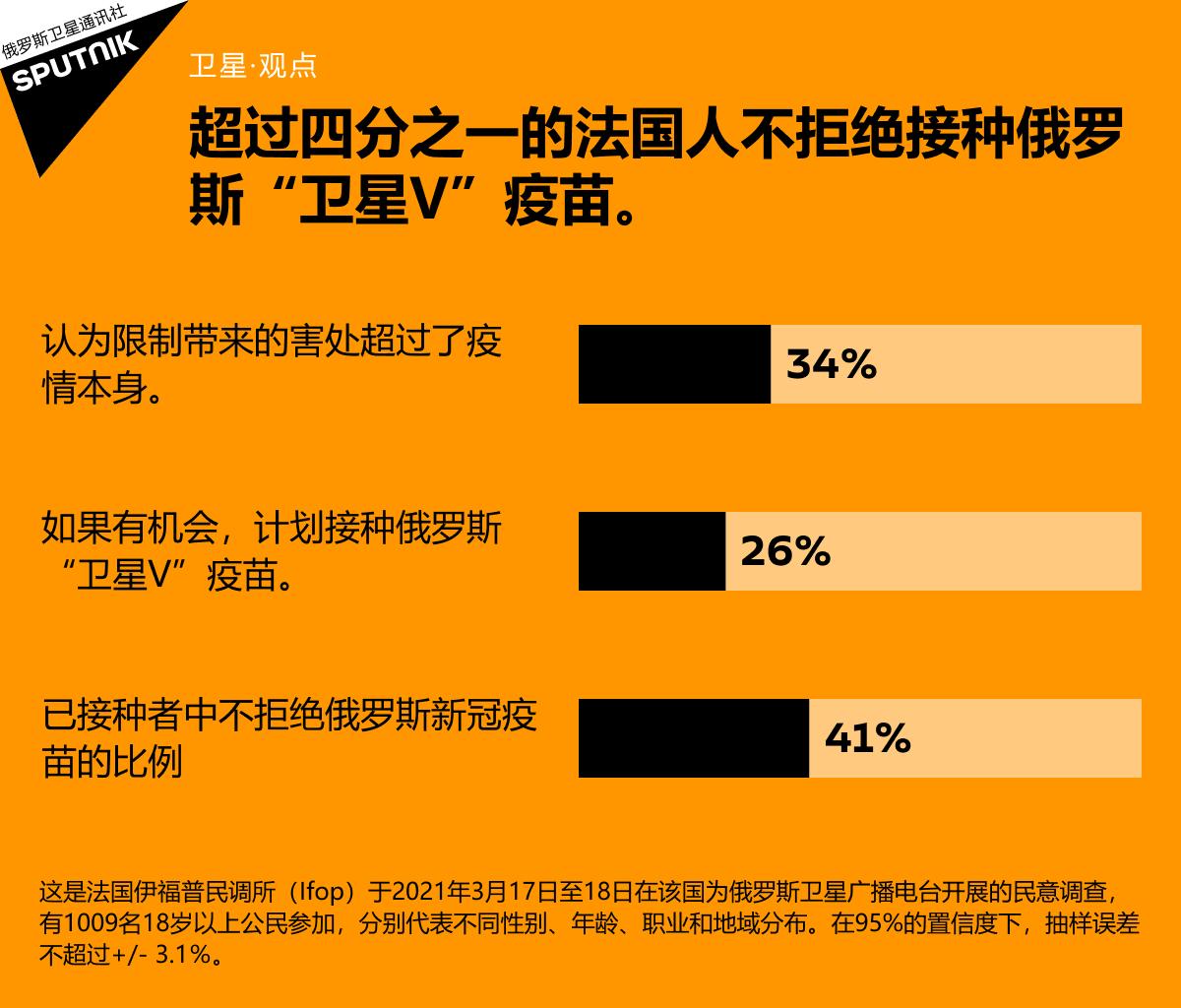 """25%以上的法国人想接种俄罗斯""""卫星V""""疫苗"""