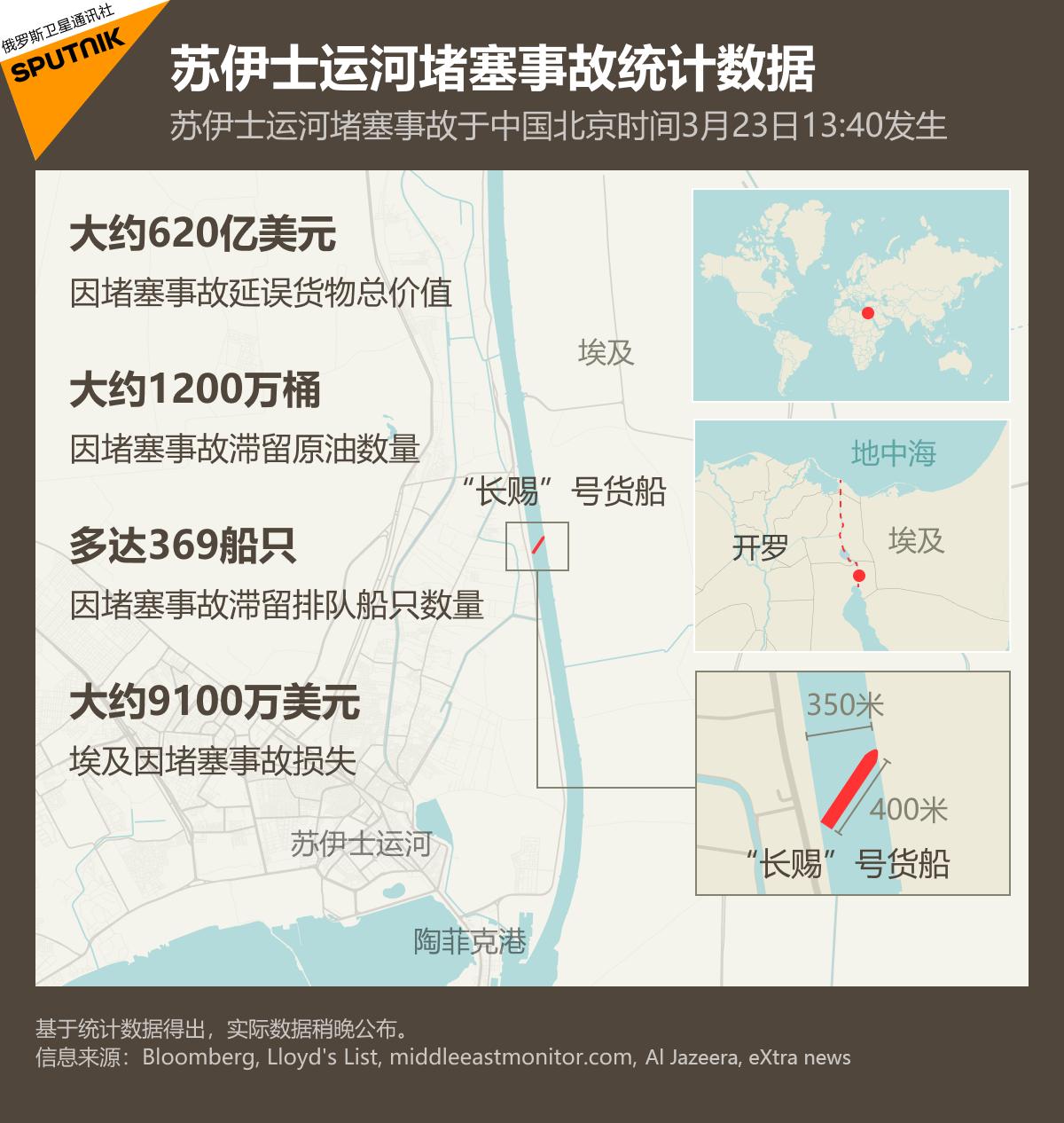 苏伊士运河堵塞事故统计数据