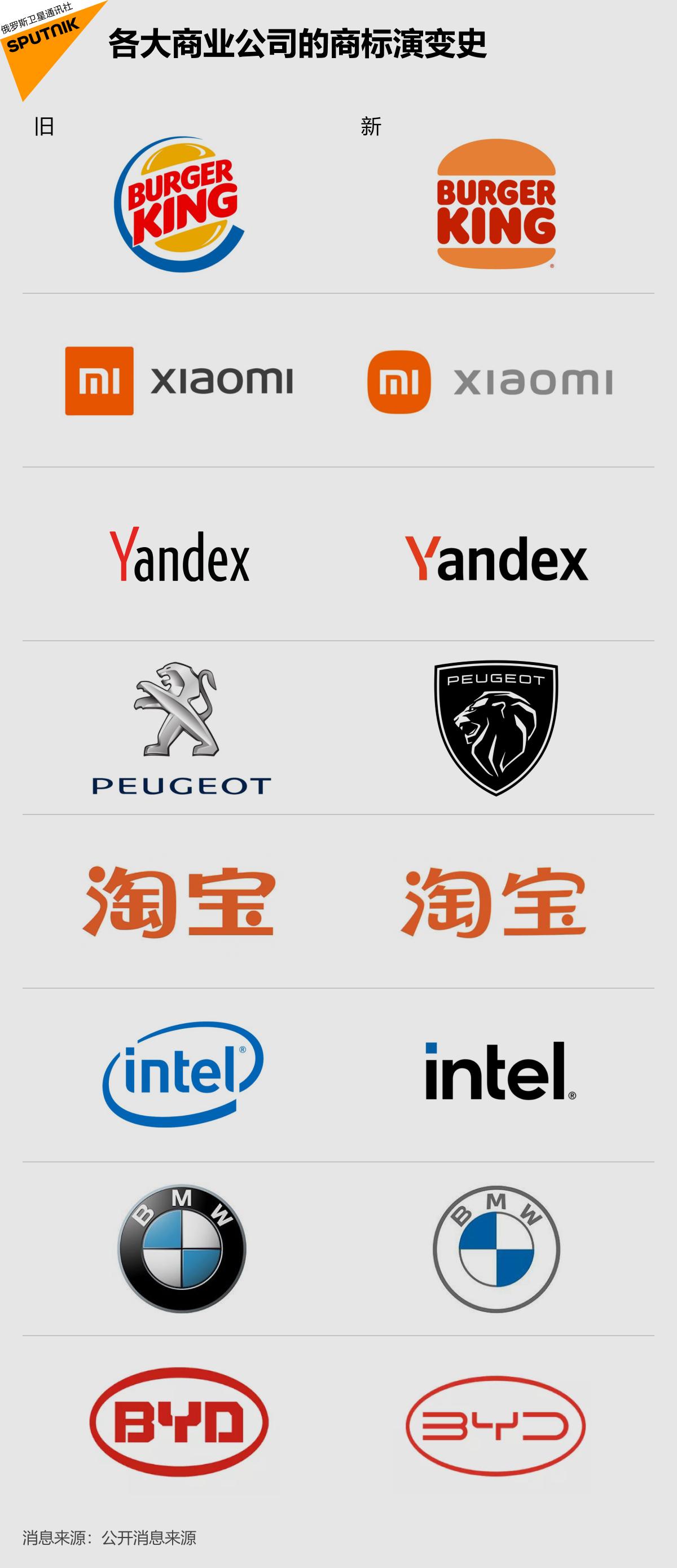 各大商业公司的商标演变史