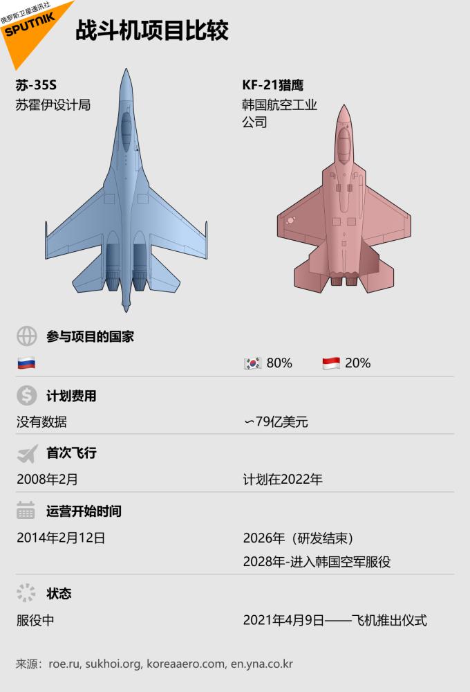 战斗机项目比较