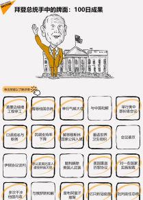 拜登总统手中的牌面:100日成果