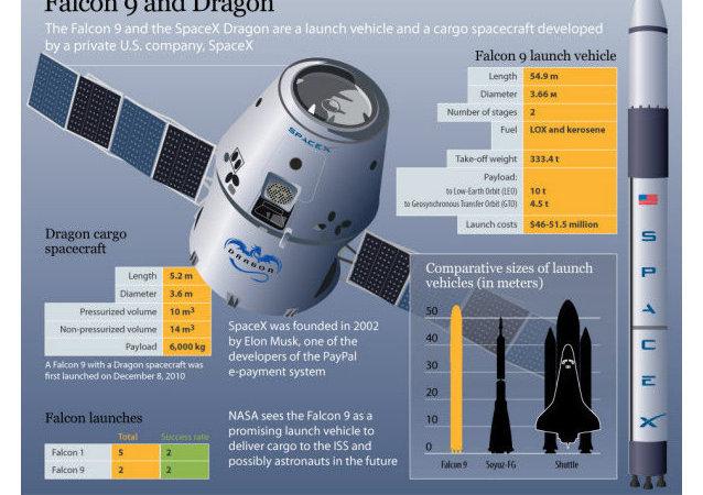"""NASA:""""龙""""飞船返回由于太平洋天气不利而延至7月3日"""