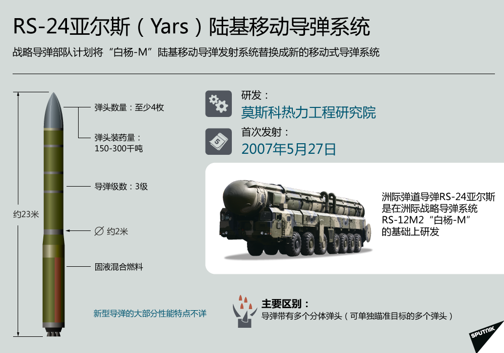 RS-24亞爾斯(Yars)陸基移動導彈系統