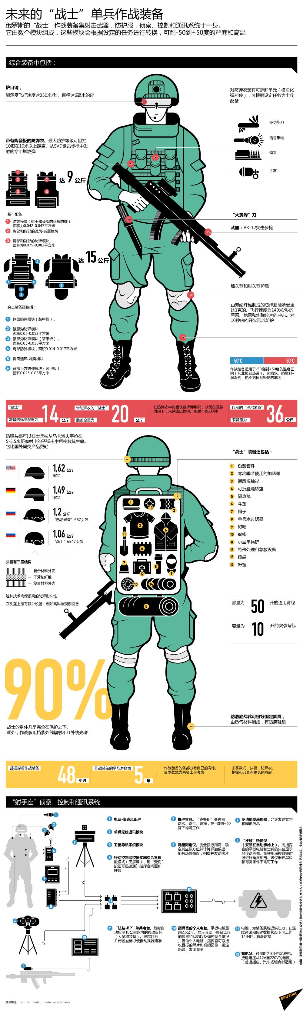 """未来的""""战士""""单兵作战装备"""