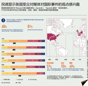 民调显示各国受众对媒体对国际事件的观点感兴趣