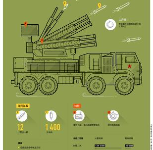 铠甲-S1防空系统