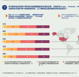欧洲人和美国人对保护用户网络资料的意见