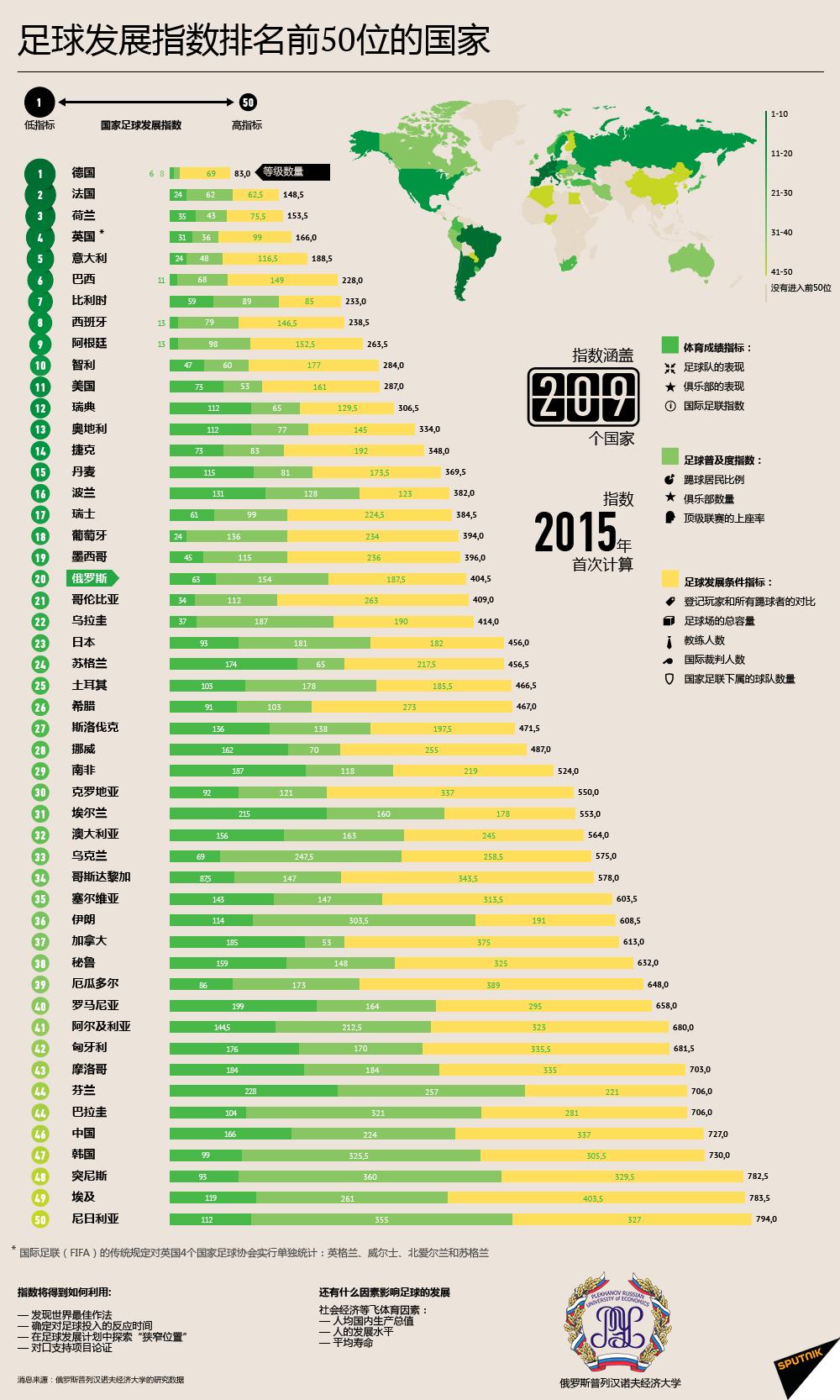 足球发展指数排名前50位的国家