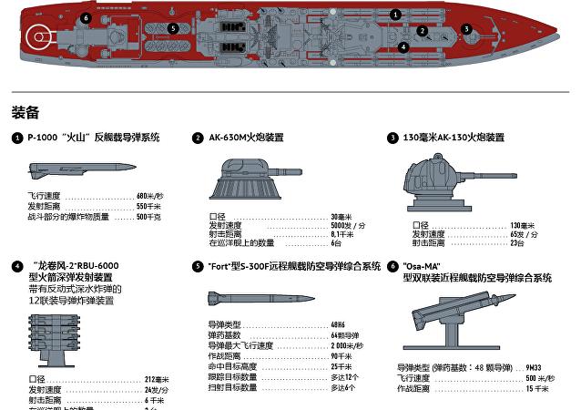 """""""莫斯科""""号近卫导弹巡洋舰"""