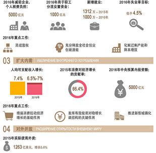 大数据解读2016中国政府工作报告