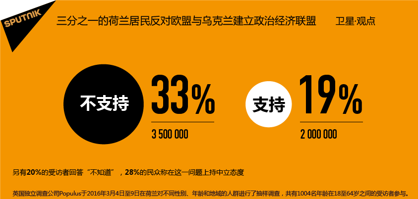 民调:三分之一荷兰民众不希望乌克兰加入欧盟