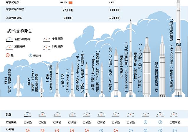 朝鲜导弹可能飞往何处