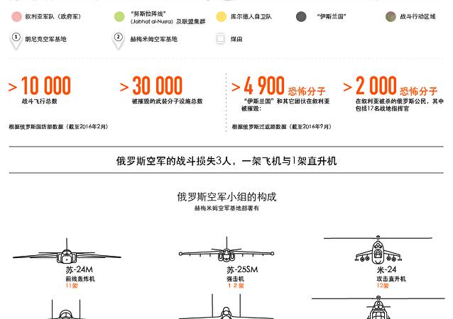 俄罗斯空天部队在叙周年行动总结