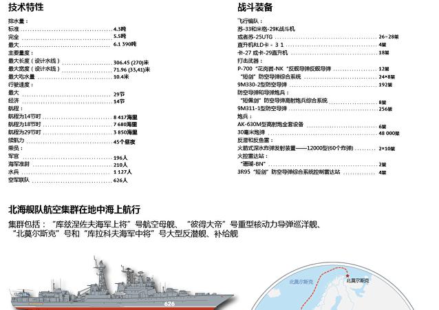 俄罗斯海军同级别航母中的唯一一艘