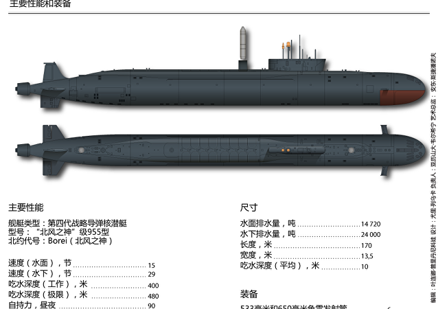 """""""波扎尔斯基大公""""号核潜艇"""