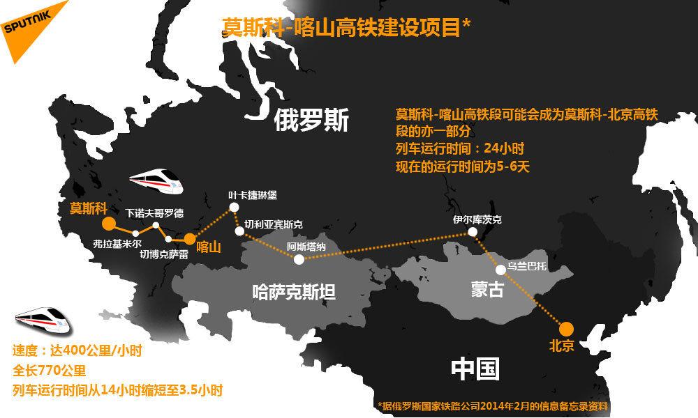 莫斯科-喀山高铁建设项目