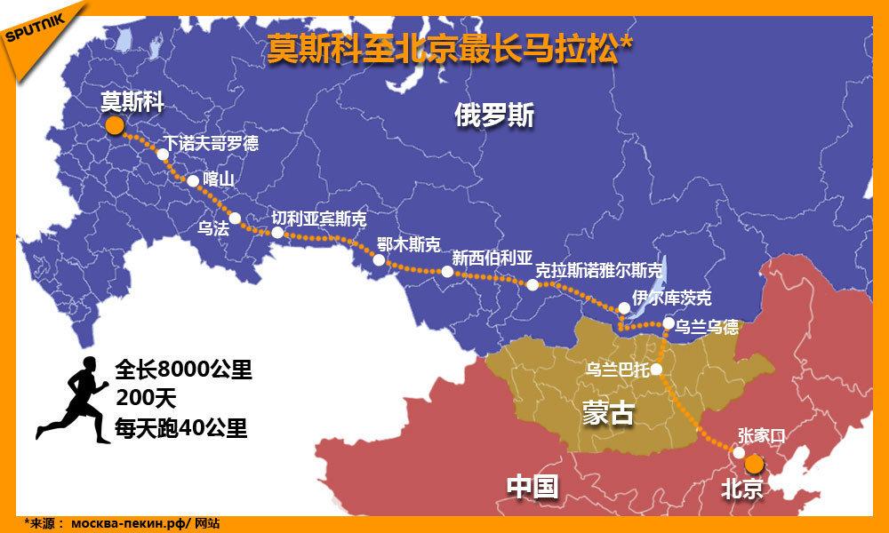 莫斯科至北京最長馬拉松