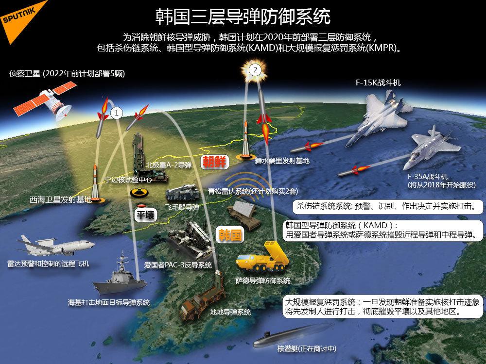 韩国三层导弹防御系统