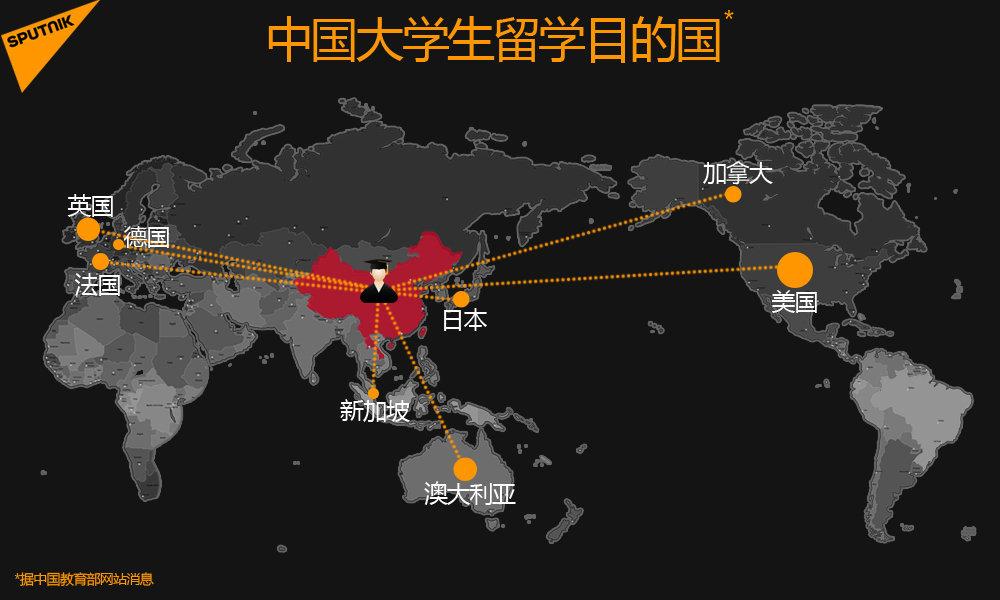中国大学生留学目的国