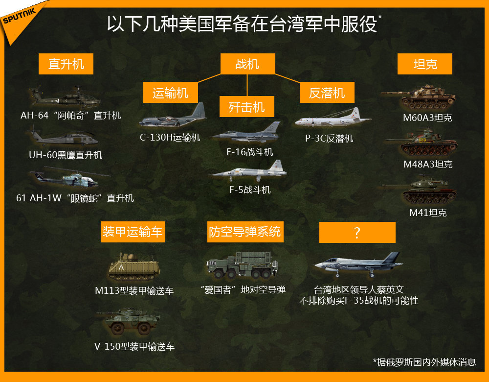 美国军备在台湾军中服役