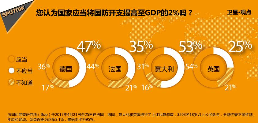 您认为国家应当将国防开支提高至GDP的2%吗?