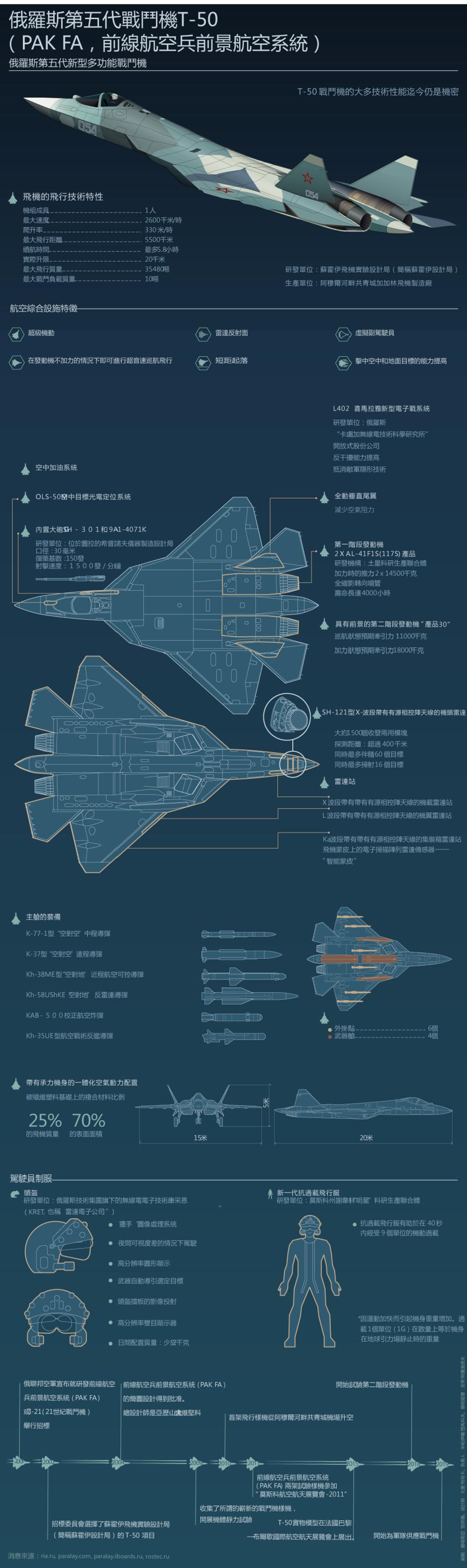 俄羅斯第五代戰鬥機T-50(PAK FA,前線航空兵前景航空系統)