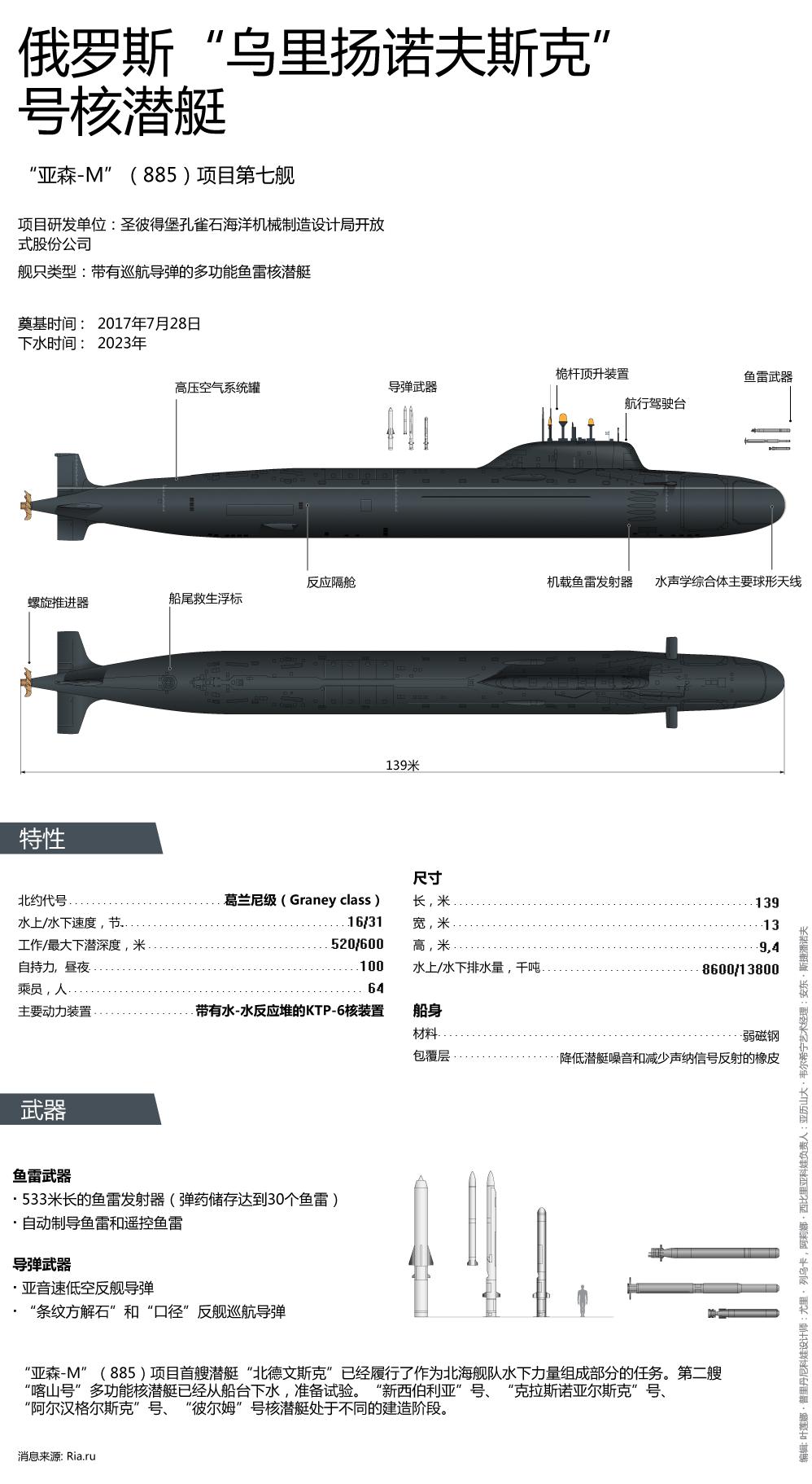 """俄罗斯""""乌里扬诺夫斯克""""号核潜艇"""