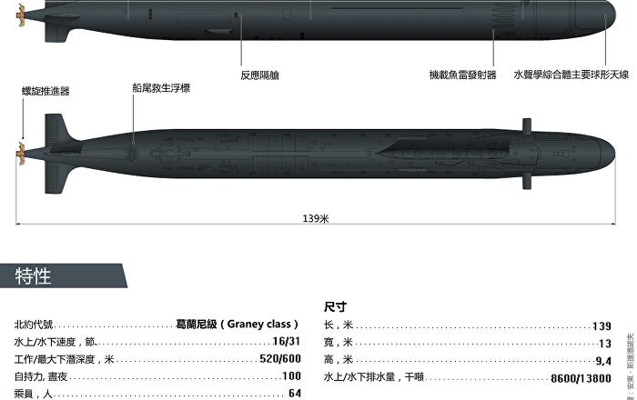 俄羅斯「烏里揚諾夫斯克」號核潛艇