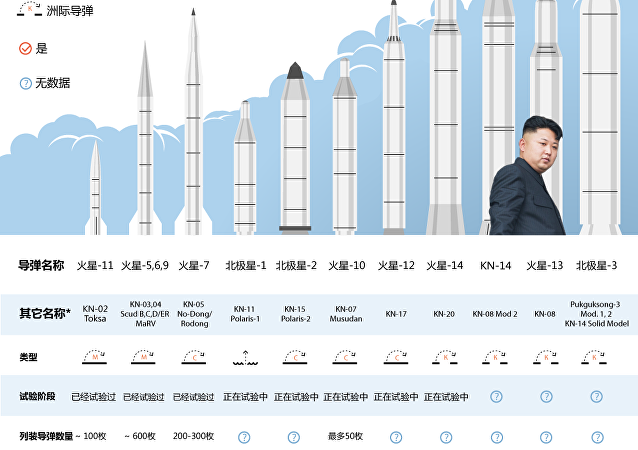 朝鲜导弹可以飞往哪里?