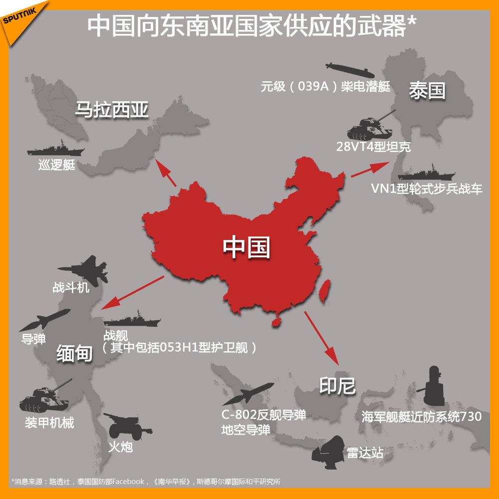 中國向東南亞國家供應的武器