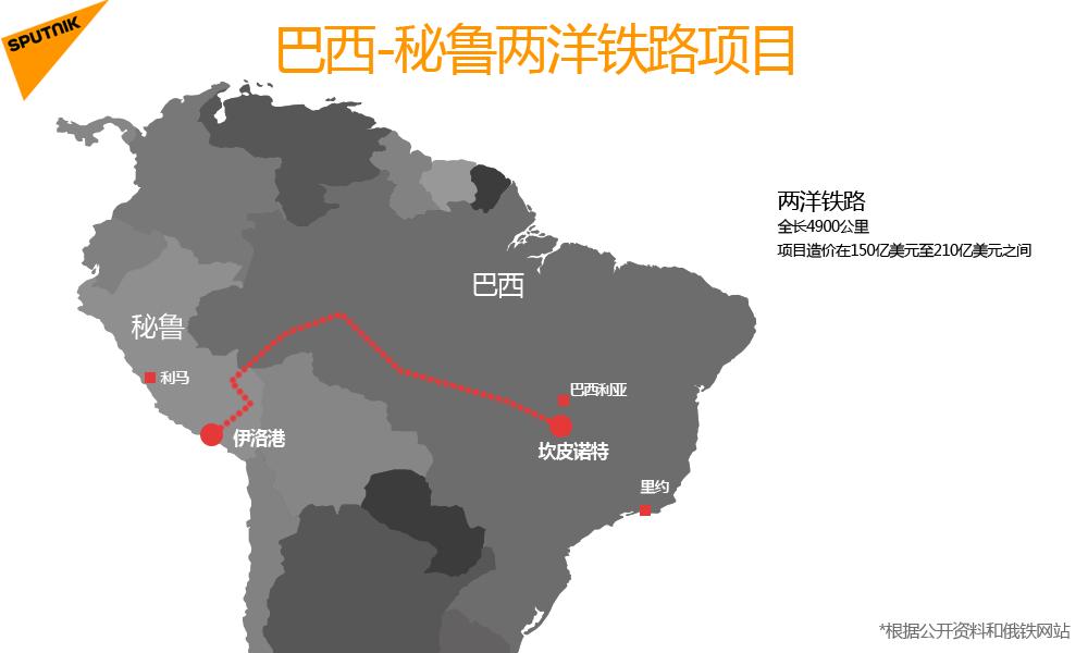 巴西-秘魯兩洋鐵路項目