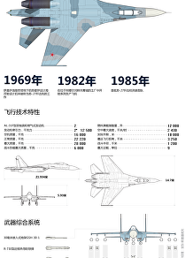 蘇-27殲擊機