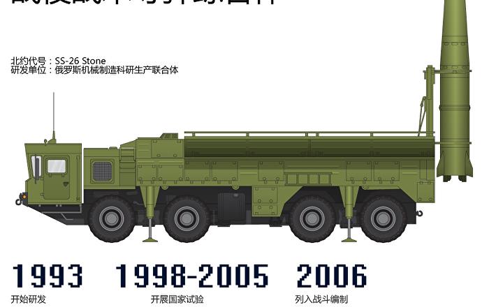 """""""伊斯坎德尔""""战役战术导弹综合体"""