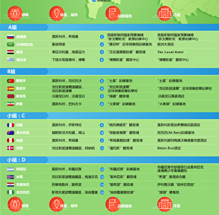 2018年俄羅斯世界杯參賽球隊基地