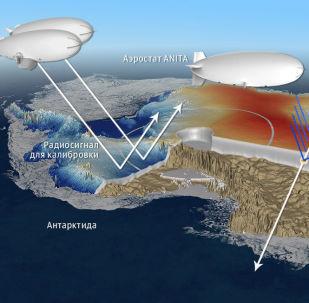 南極洲內沒有輻射源,有助於學者們找到中微子的痕跡,中微子從厚實的冰層中飛出。物理學家為此利用強力天線。圖片:ANITA探測器運行示意圖