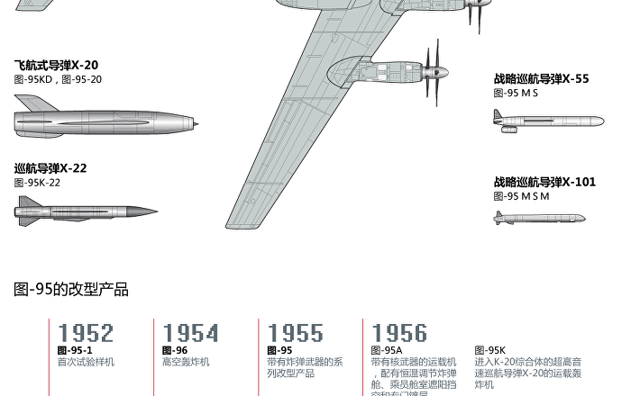 图-95战略轰炸机