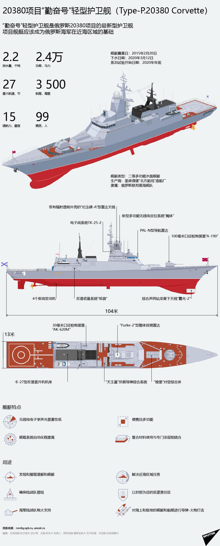 """20380项目""""勤奋号""""轻型护卫舰(Type-P.20380 Corvette)"""