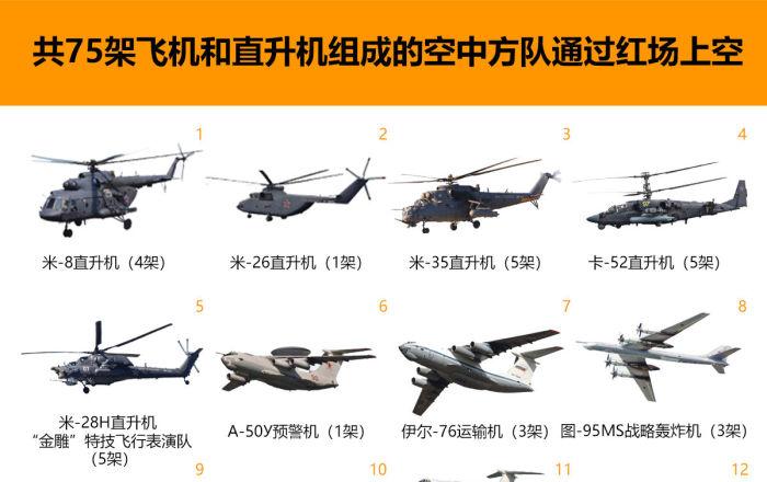 共75架飞机和直升机组成的空中方队通过红场上空